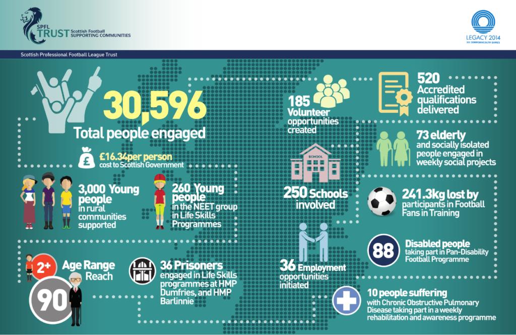 SPFL Trust Legacy 2014 Report